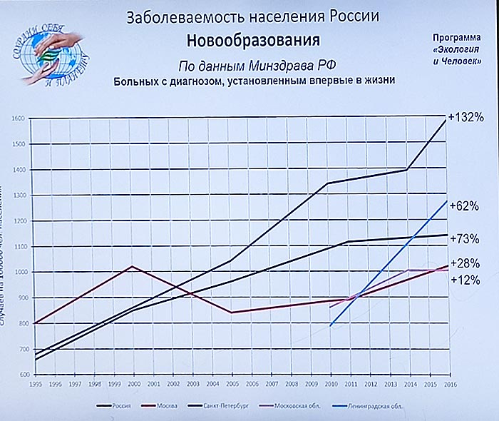 Экология Петербурга